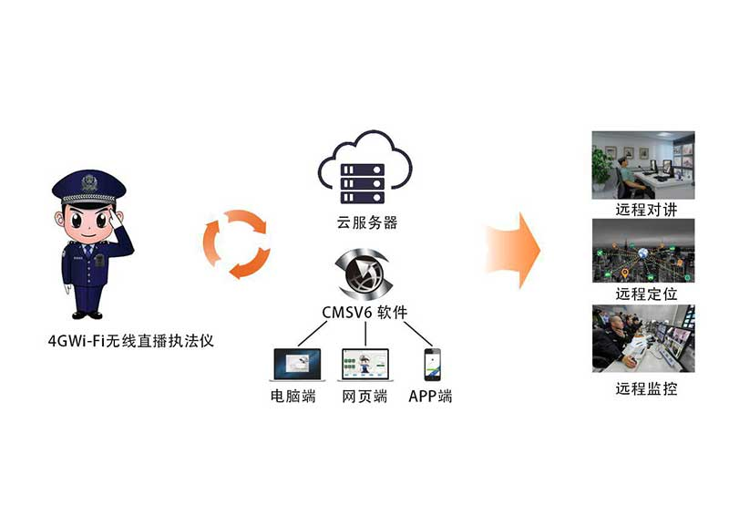4G & Wi-Fi远程实时直播 - CMSV6
