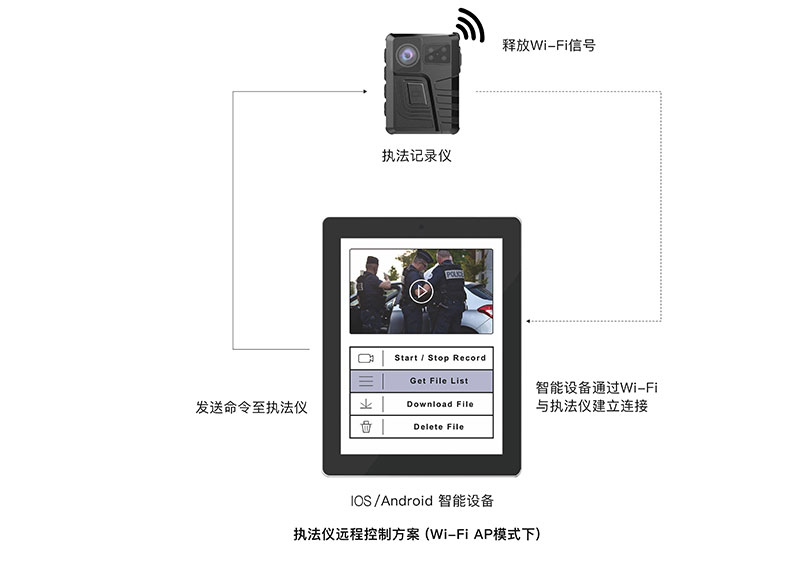 Wi-Fi短程直播控制 - Linkineyes A12